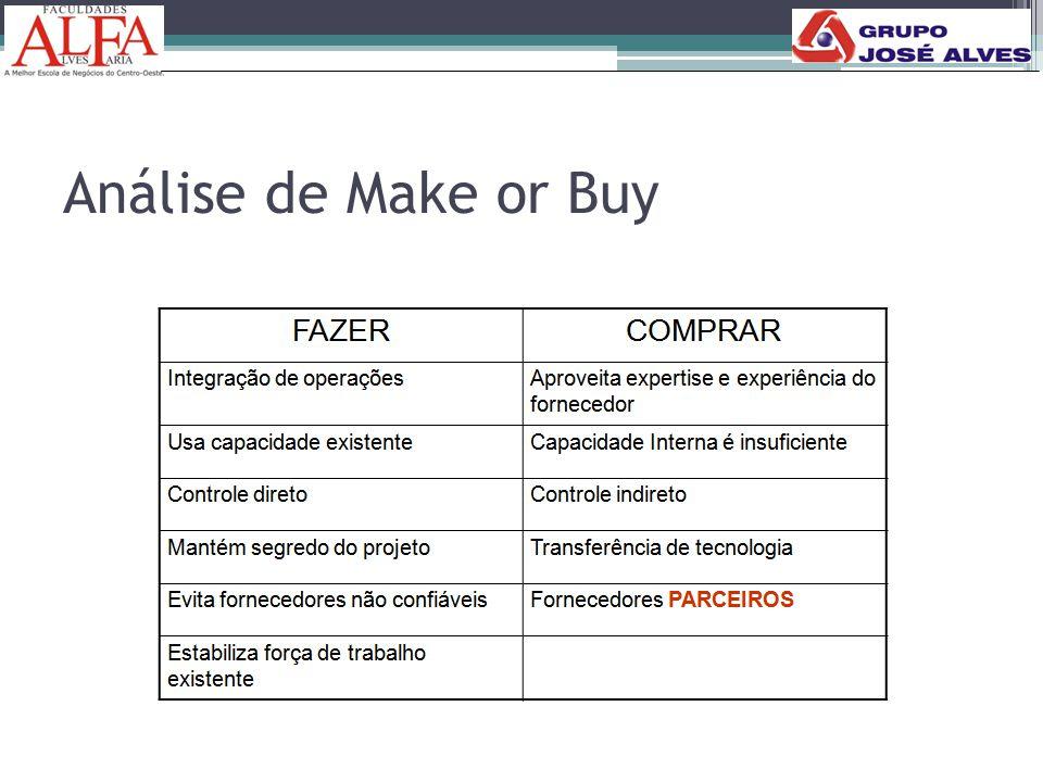 Análise de Make or Buy