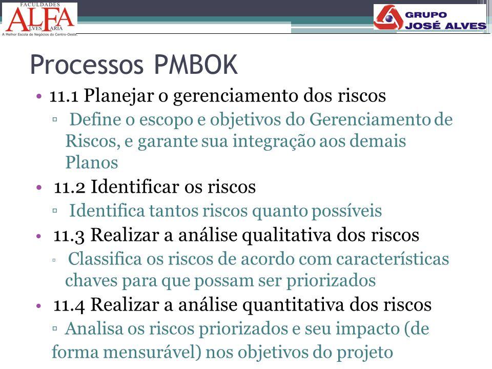 Processos PMBOK 11.1 Planejar o gerenciamento dos riscos