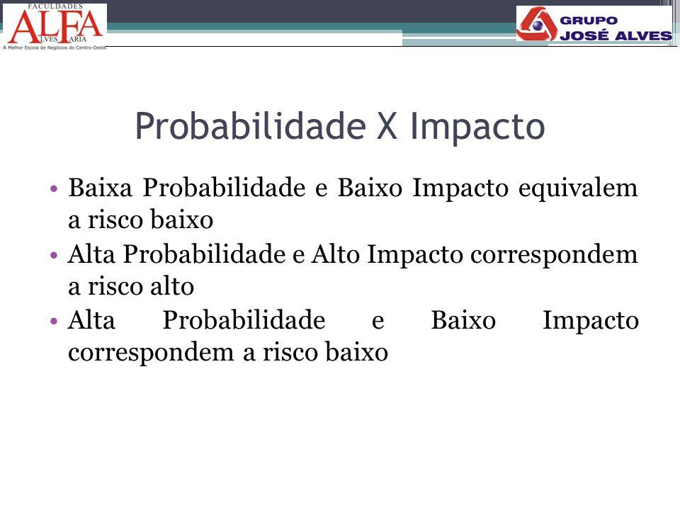Probabilidade X Impacto