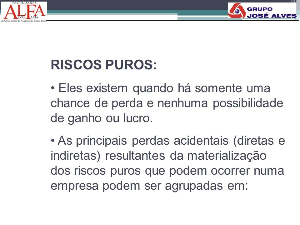 RISCOS PUROS: Eles existem quando há somente uma chance de perda e nenhuma possibilidade de ganho ou lucro.