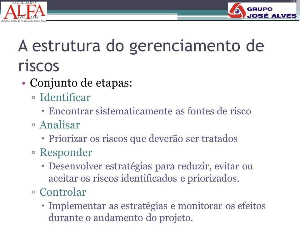A estrutura do gerenciamento de riscos