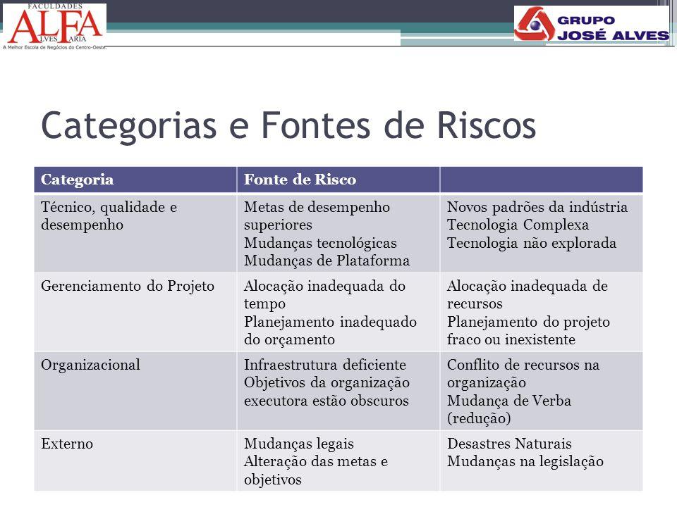 Categorias e Fontes de Riscos