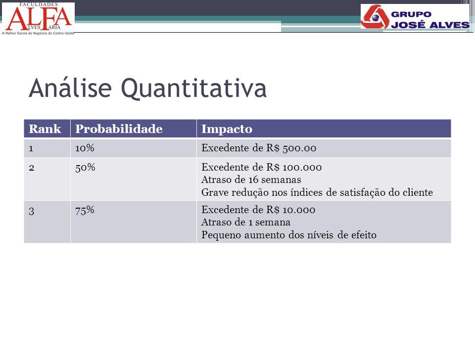 Análise Quantitativa Rank Probabilidade Impacto 1 10%