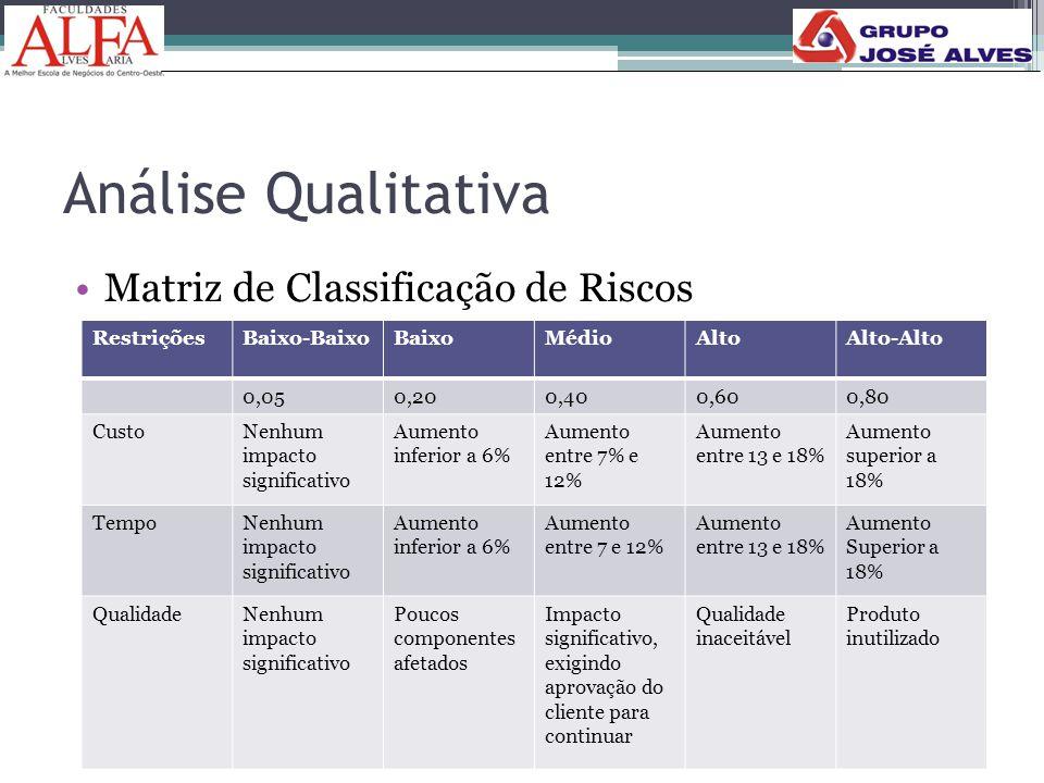 Análise Qualitativa Matriz de Classificação de Riscos Restrições