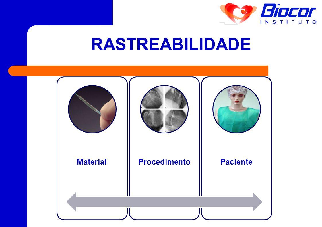 RASTREABILIDADE Material Procedimento Paciente