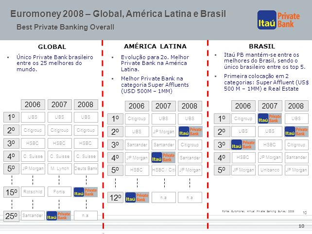 Euromoney 2008 – Global, América Latina e Brasil