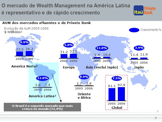 O Brasil é o segundo mercado que mais