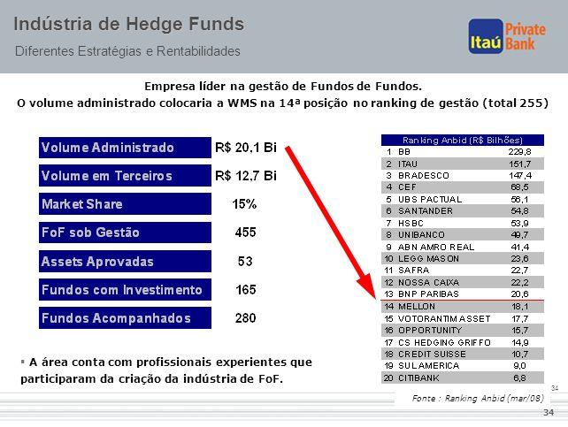 Empresa líder na gestão de Fundos de Fundos.