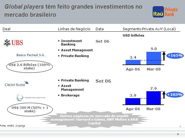 Global players têm feito grandes investimentos no mercado brasileiro