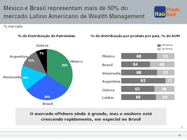 33 México e Brasil representam mais de 50% do mercado Latino Americano de Wealth Management. % mercado.