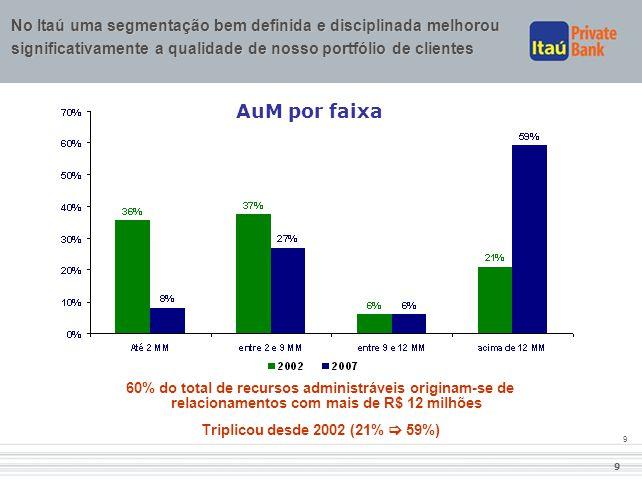 2007 No Itaú uma segmentação bem definida e disciplinada melhorou significativamente a qualidade de nosso portfólio de clientes.