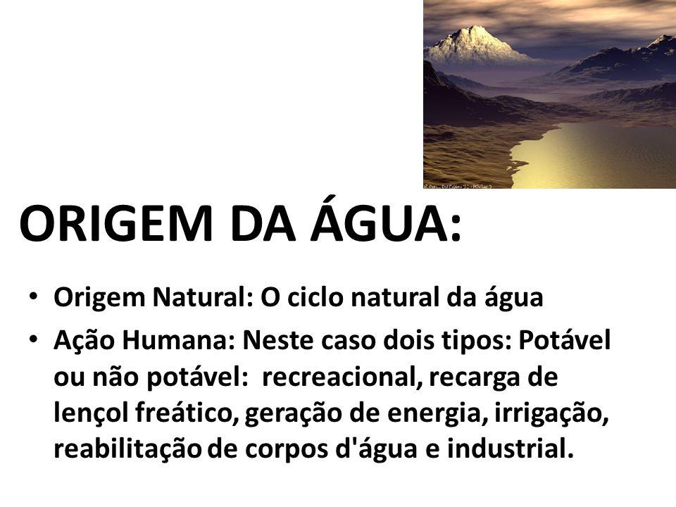 ORIGEM DA ÁGUA: Origem Natural: O ciclo natural da água