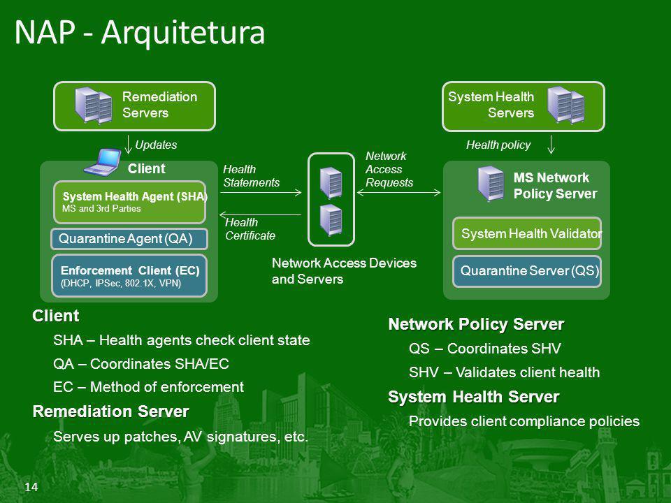 NAP - Arquitetura Client Network Policy Server System Health Server