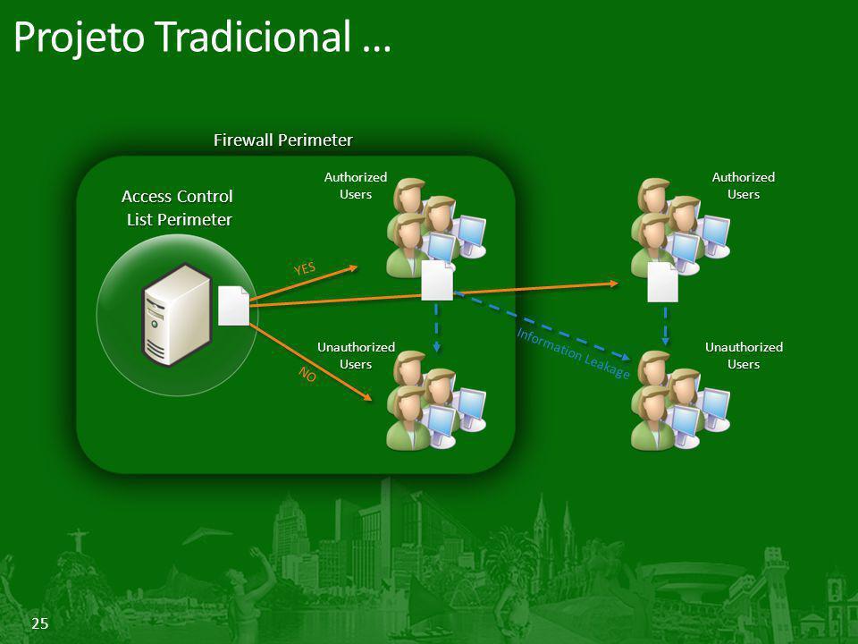 Projeto Tradicional … Firewall Perimeter Access Control List Perimeter