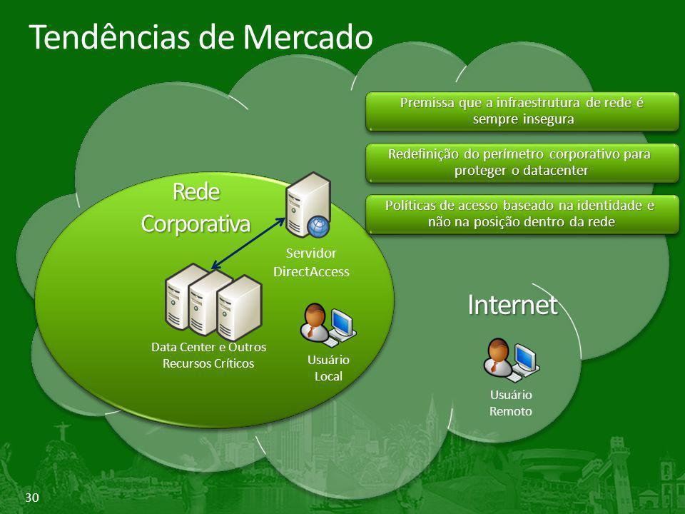 Tendências de Mercado Internet Rede Corporativa
