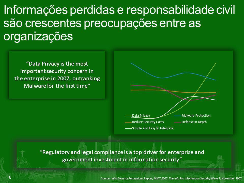 Informações perdidas e responsabilidade civil são crescentes preocupações entre as organizações