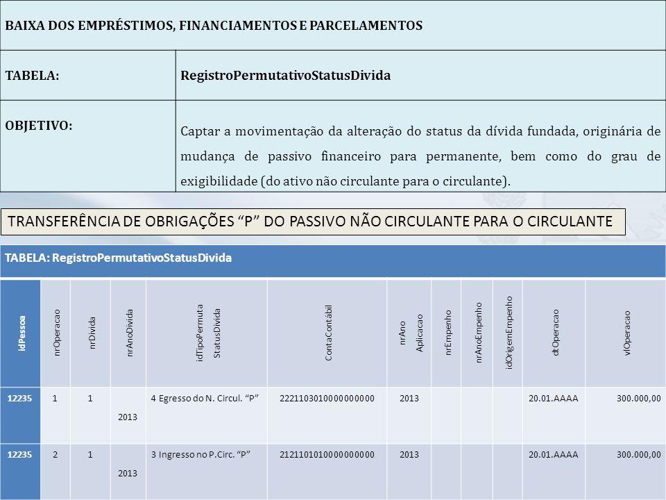 BAIXA DOS EMPRÉSTIMOS, FINANCIAMENTOS E PARCELAMENTOS. TABELA: RegistroPermutativoStatusDivida.