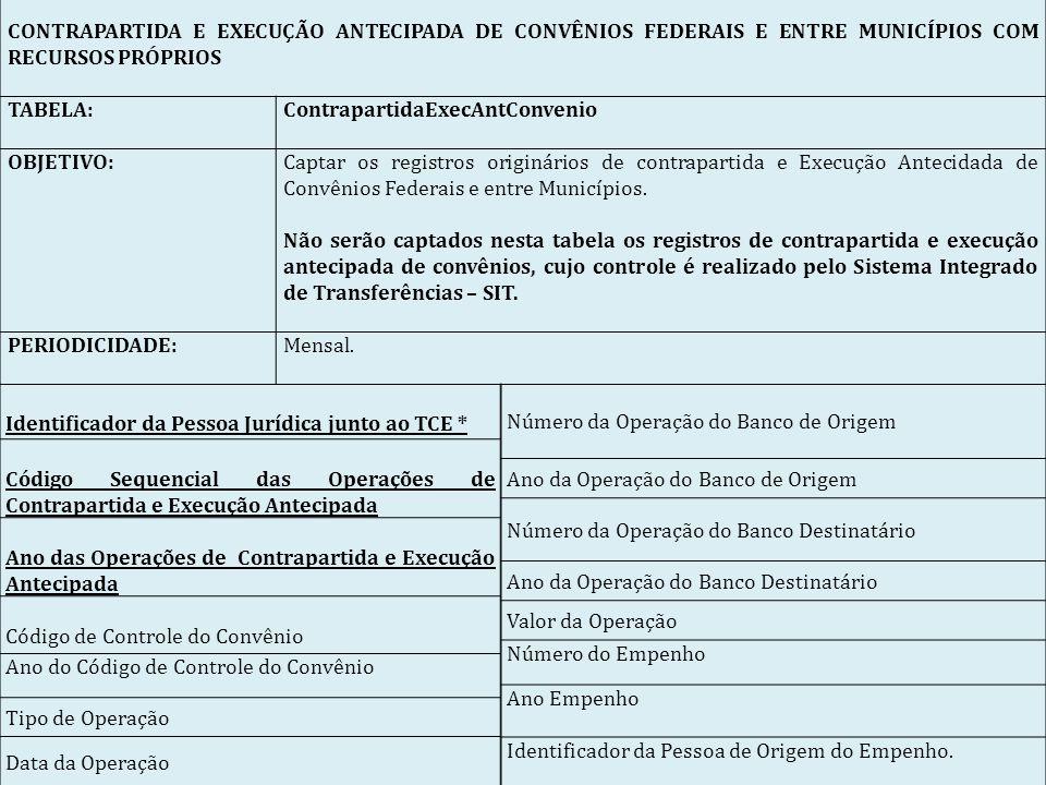 CONTRAPARTIDA E EXECUÇÃO ANTECIPADA DE CONVÊNIOS FEDERAIS E ENTRE MUNICÍPIOS COM RECURSOS PRÓPRIOS.