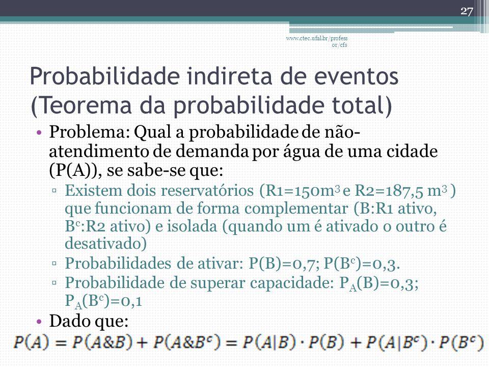 Probabilidade indireta de eventos (Teorema da probabilidade total)