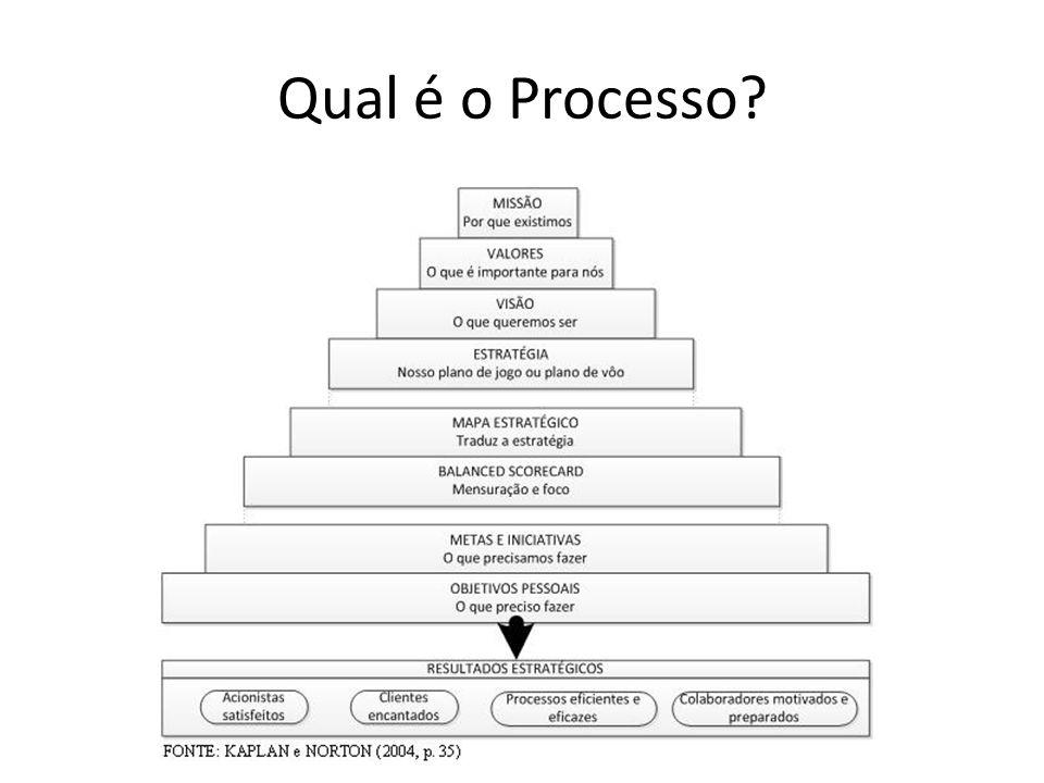Qual é o Processo. KAPLAN, R.; NORTON, D. A estratégia em ação: Balanced Scorecard.