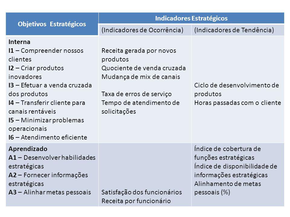 Objetivos Estratégicos Indicadores Estratégicos