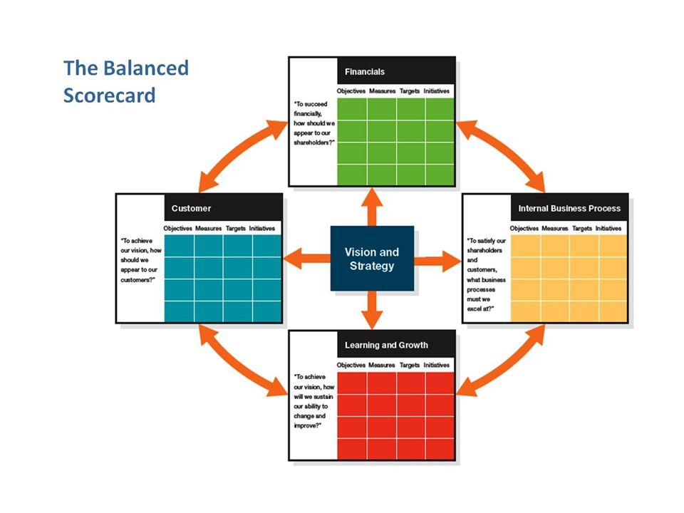 KAPLAN, R. ; NORTON, D. A estratégia em ação: Balanced Scorecard. 17