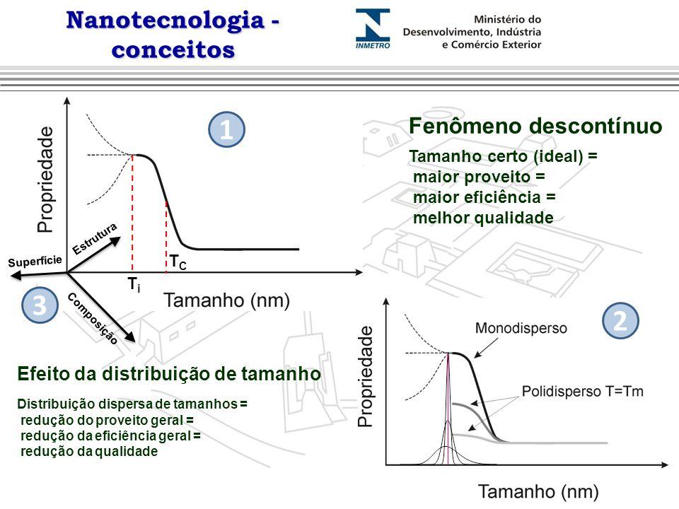 Nanotecnologia - conceitos