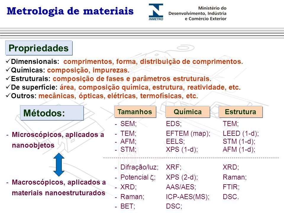 Metrologia de materiais