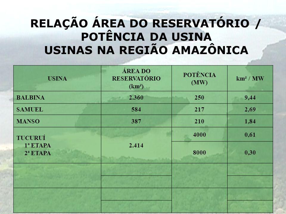 RELAÇÃO ÁREA DO RESERVATÓRIO / POTÊNCIA DA USINA