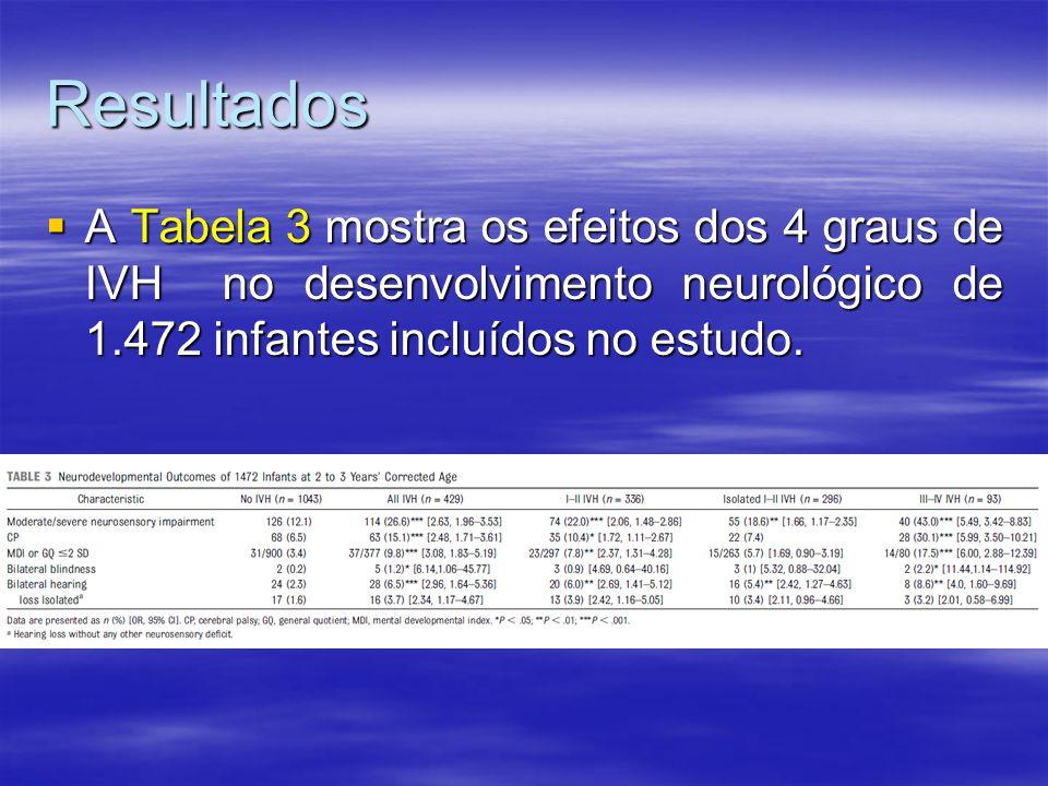 Resultados A Tabela 3 mostra os efeitos dos 4 graus de IVH no desenvolvimento neurológico de 1.472 infantes incluídos no estudo.