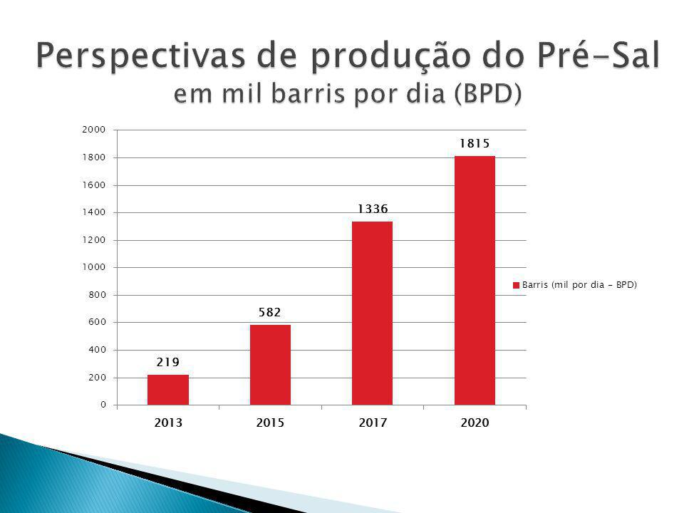 Perspectivas de produção do Pré-Sal em mil barris por dia (BPD)