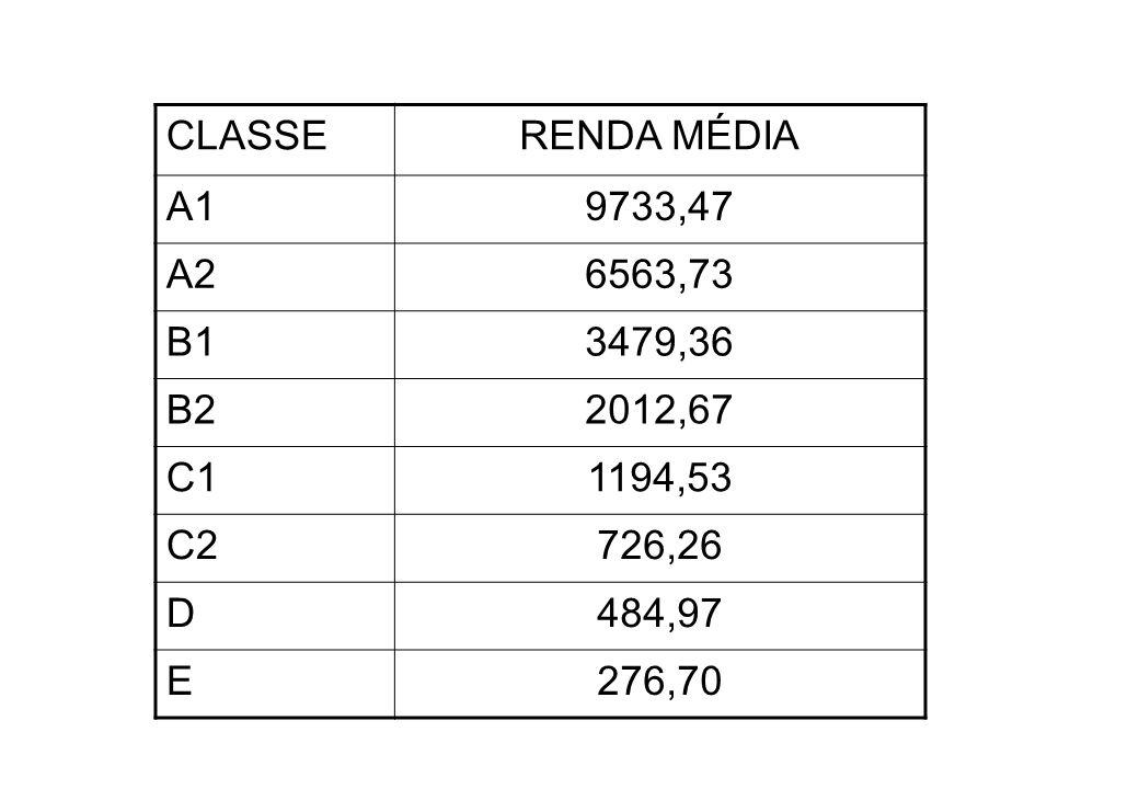 CLASSE RENDA MÉDIA. A1. 9733,47. A2. 6563,73. B1. 3479,36. B2. 2012,67. C1. 1194,53. C2.