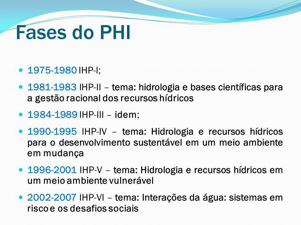 Fases do PHI 1975-1980 IHP-I; 1981-1983 IHP-II – tema: hidrologia e bases científicas para a gestão racional dos recursos hídricos.