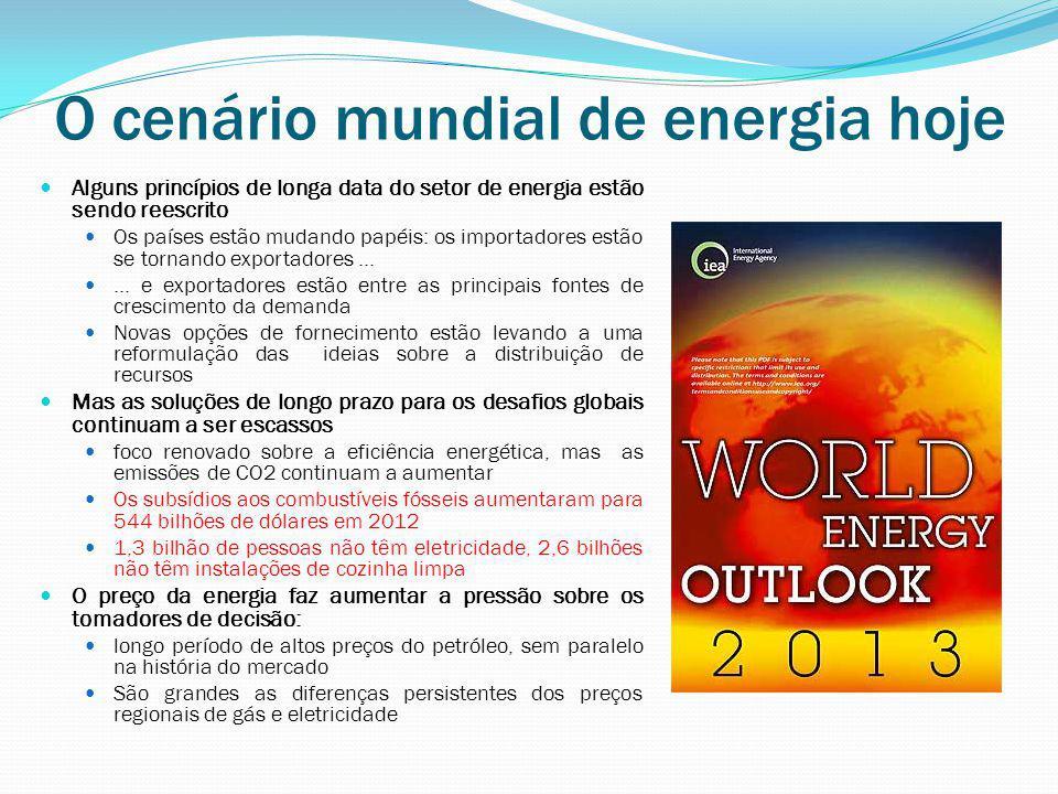 O cenário mundial de energia hoje
