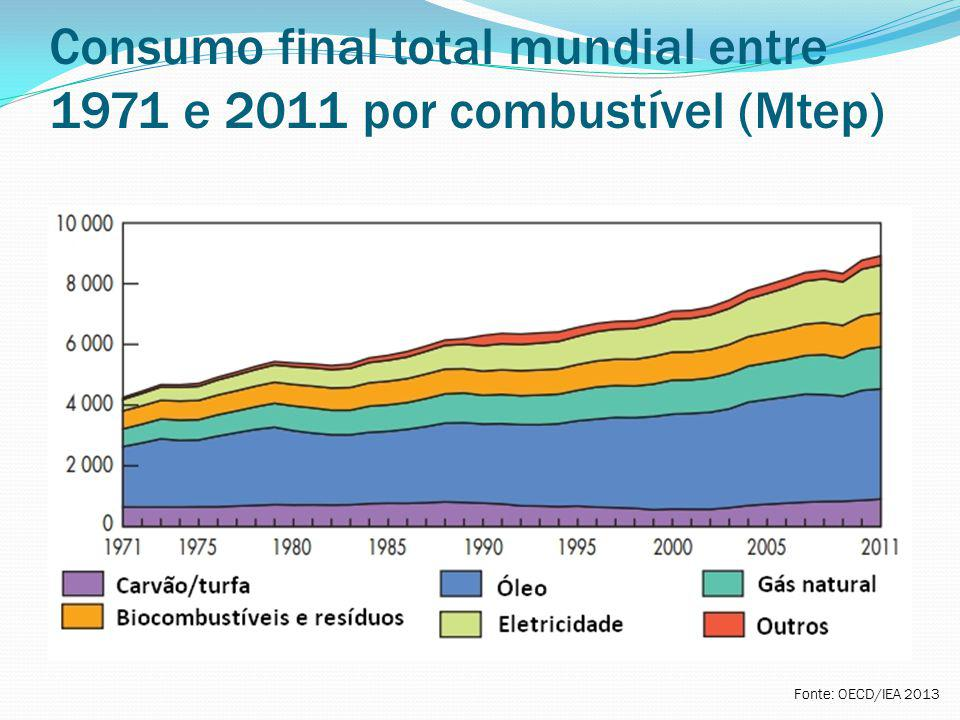 Consumo final total mundial entre 1971 e 2011 por combustível (Mtep)
