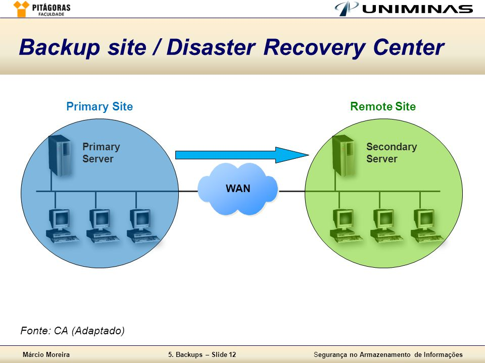 Backup site / Disaster Recovery Center