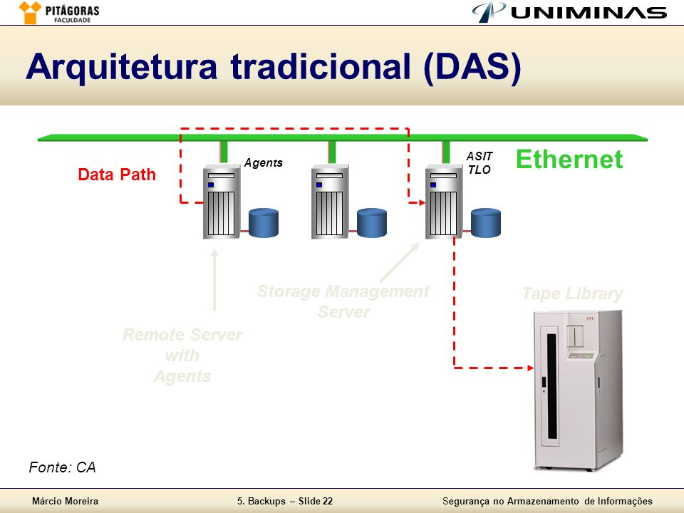 Arquitetura tradicional (DAS)