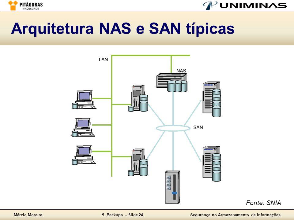 Arquitetura NAS e SAN típicas