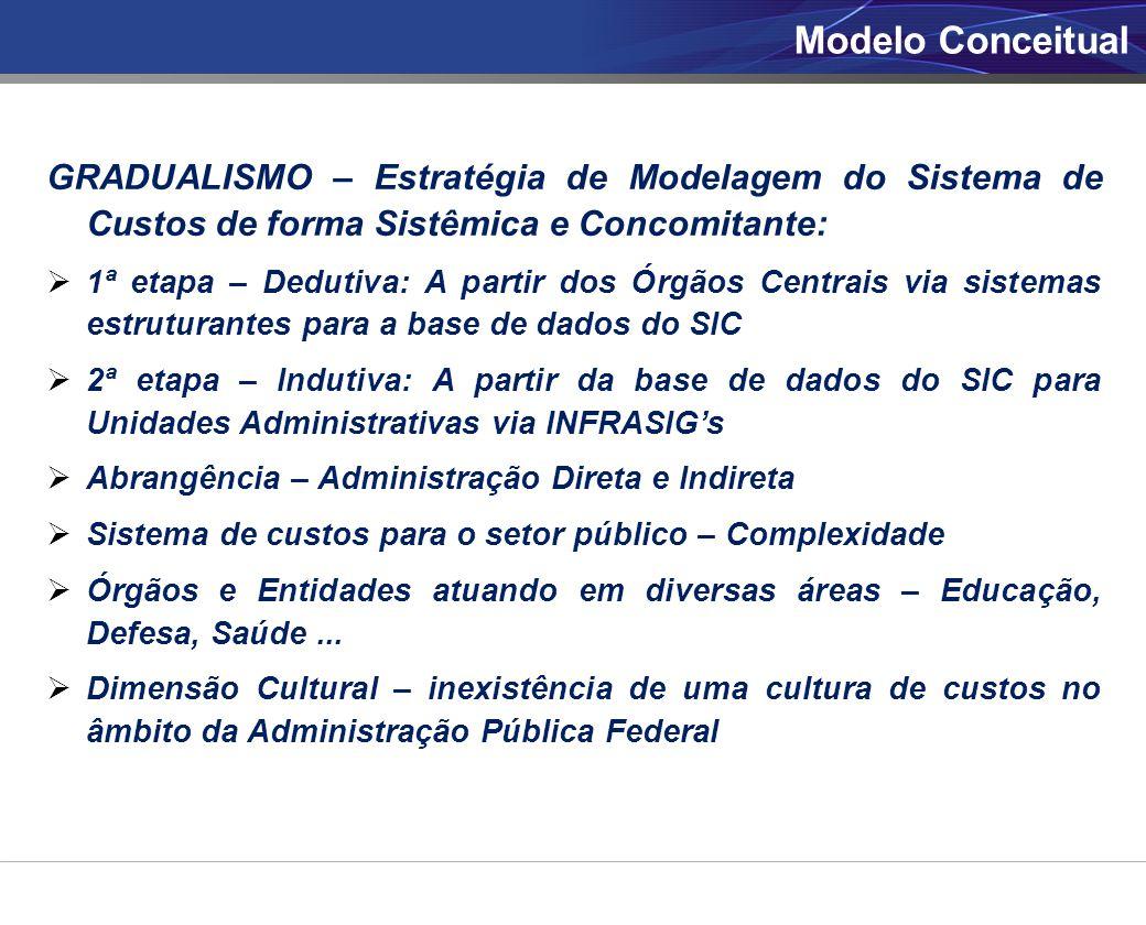 Modelo Conceitual GRADUALISMO – Estratégia de Modelagem do Sistema de Custos de forma Sistêmica e Concomitante: