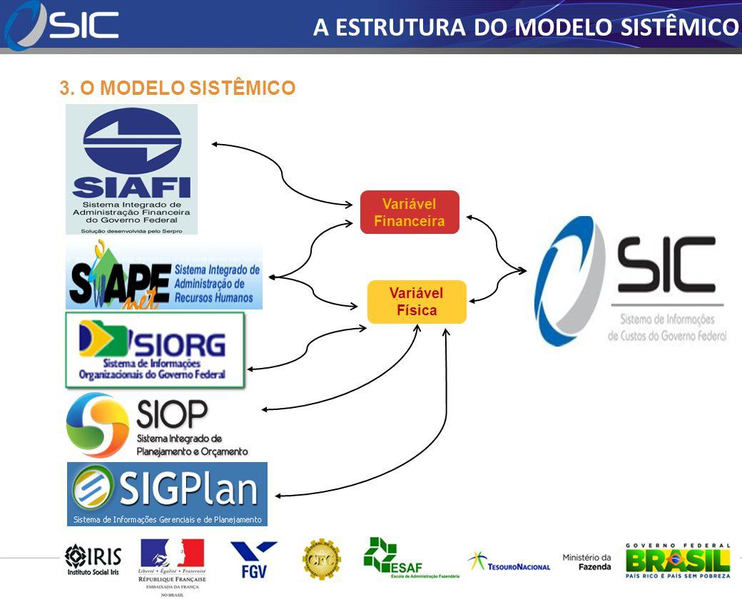A ESTRUTURA DO MODELO SISTÊMICO