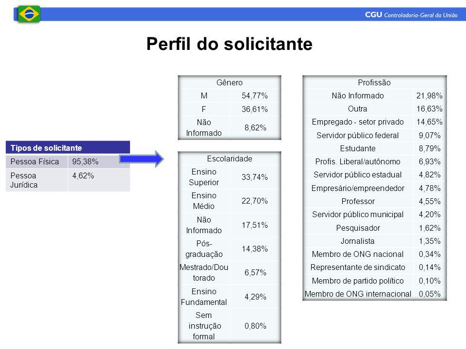 Perfil do solicitante Gênero M 54,77% F 36,61% Não Informado 8,62%