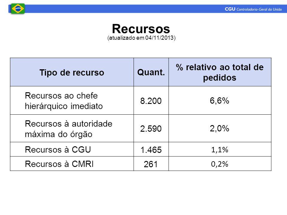 % relativo ao total de pedidos