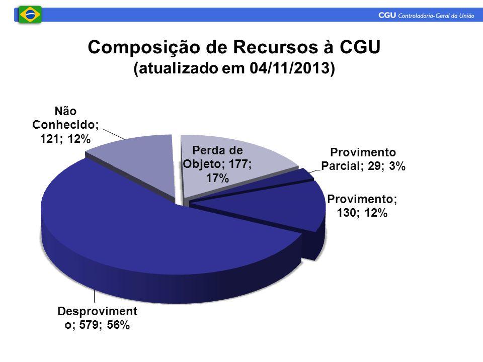 Composição de Recursos à CGU