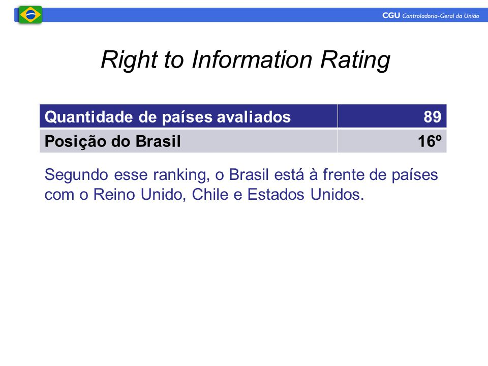 Right to Information Rating
