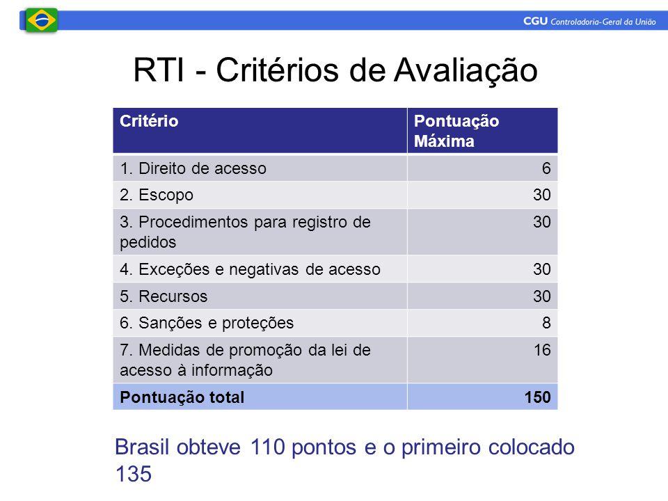 RTI - Critérios de Avaliação