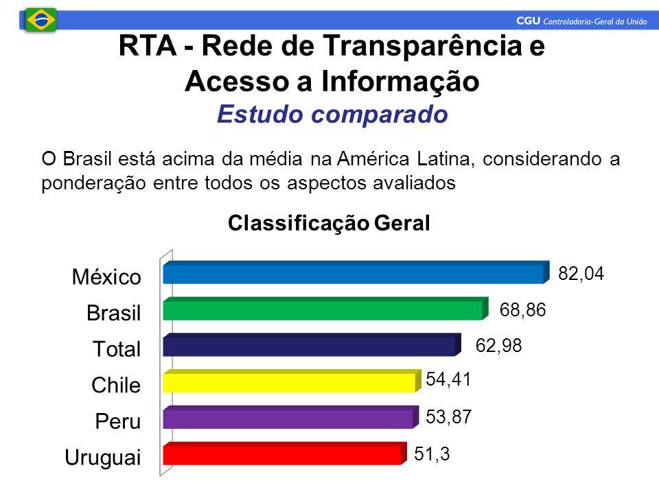 RTA - Rede de Transparência e Acesso a Informação