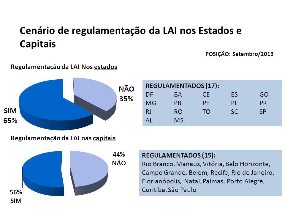 Cenário de regulamentação da LAI nos Estados e Capitais