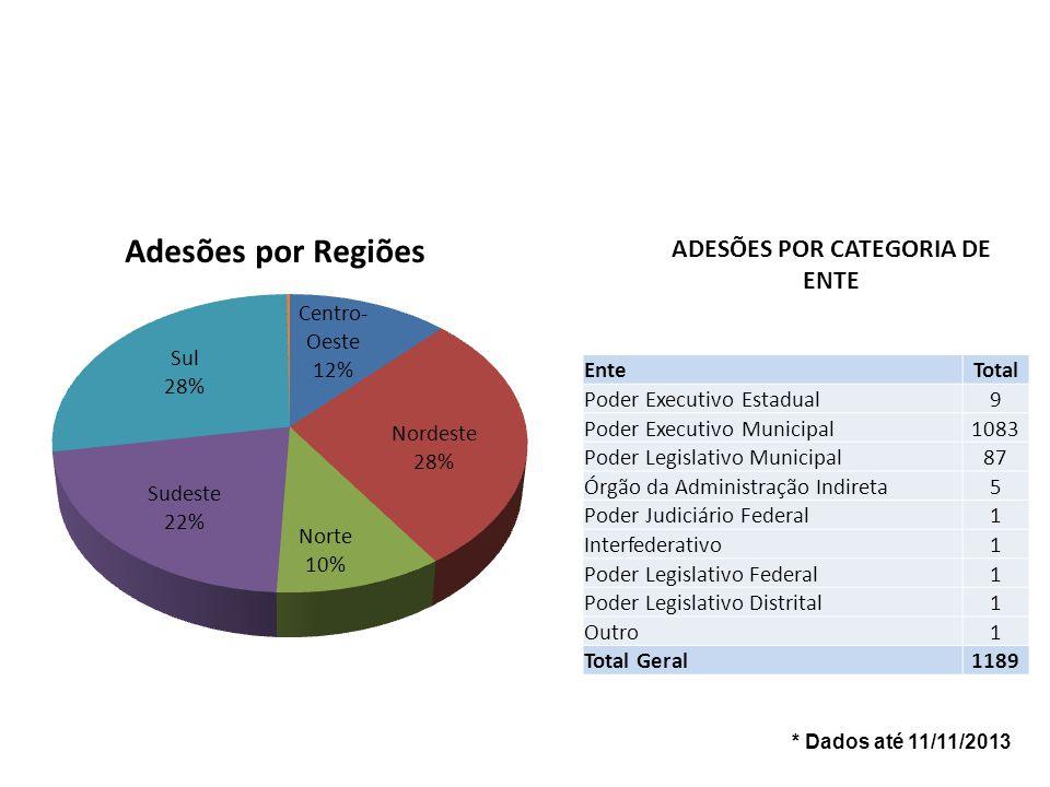 ADESÕES POR CATEGORIA DE ENTE