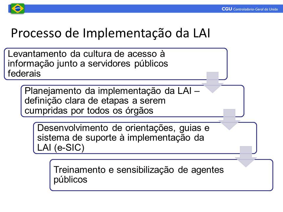 Processo de Implementação da LAI