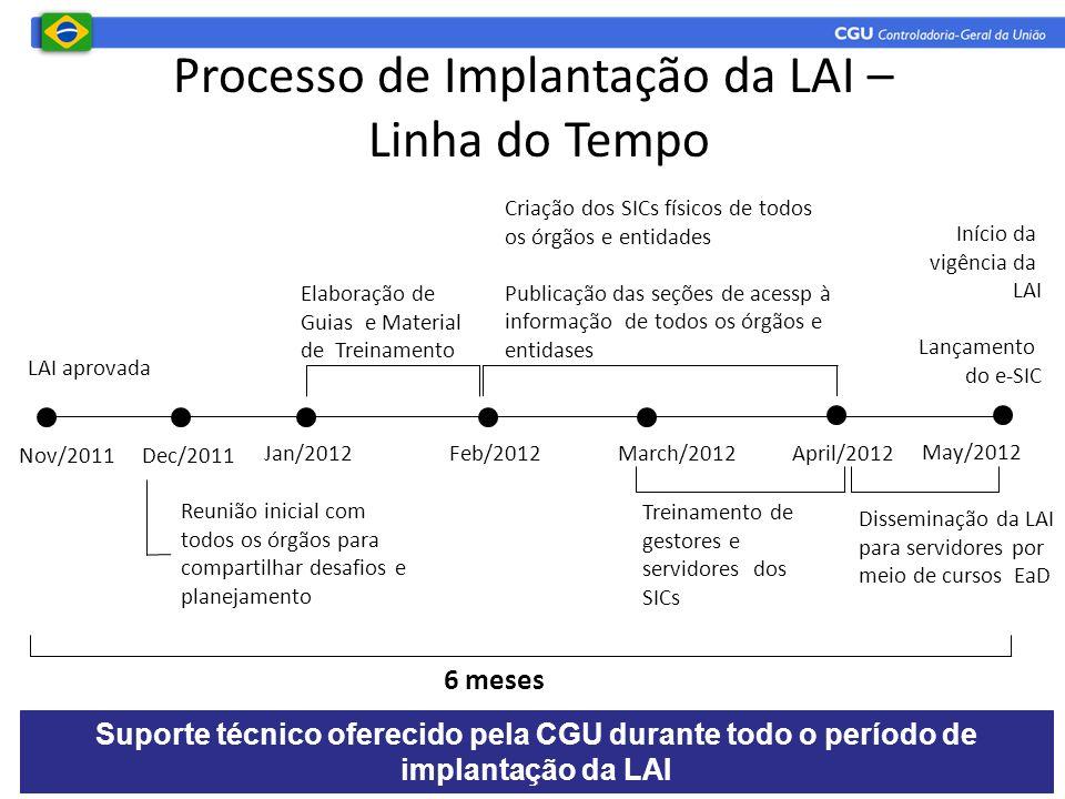 Processo de Implantação da LAI – Linha do Tempo